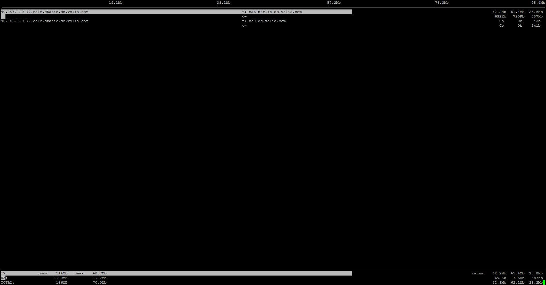 FreeBSD: iftop — мониторинг загрузки канала