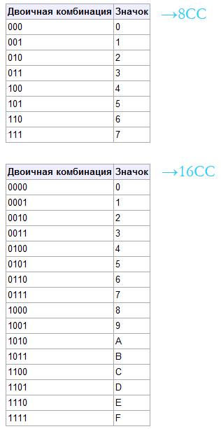 представлений чисел.