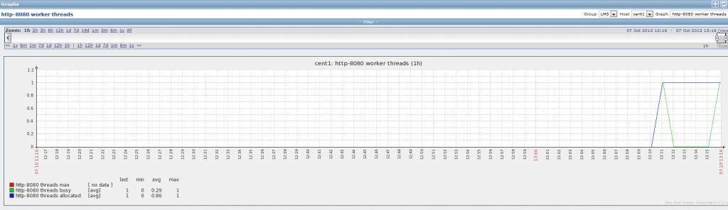 Zabbix: мониторинг Tomcat с помощью JMX
