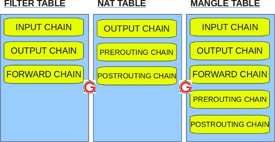 Cписок цепочек в таблицах IPTABLES