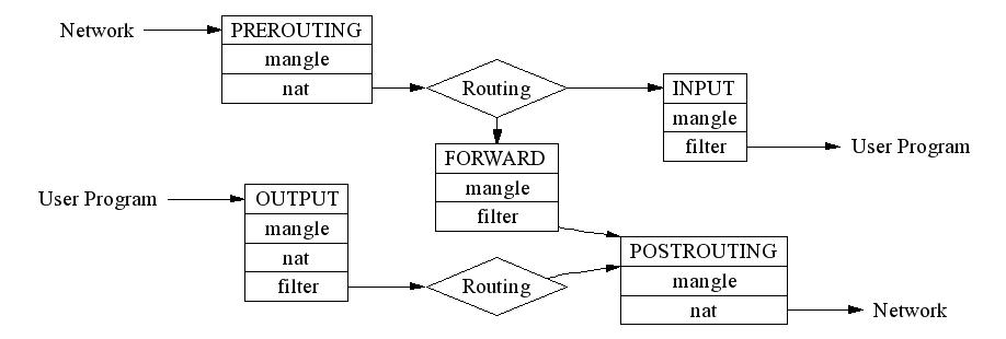 Iptables схема цепочек