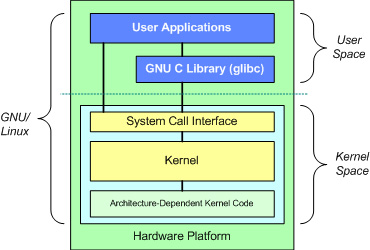 kernel_arch_2