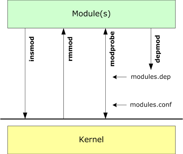 managing-moduls-on-the-linux-kernel