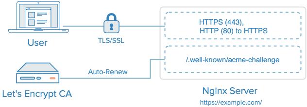 lets_encrypt_3