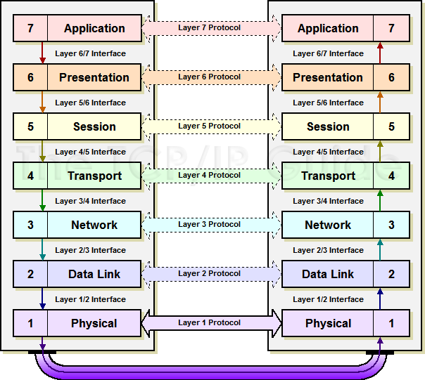 osi refrence model Osi reference model layers finally, after much ado—hopefully not too much—it is time to take a look at the actual individual layers of the osi reference model as discussed in the section on osi model concepts, each layer has certain characteristics that define it, and also various protocols normally associated with it.