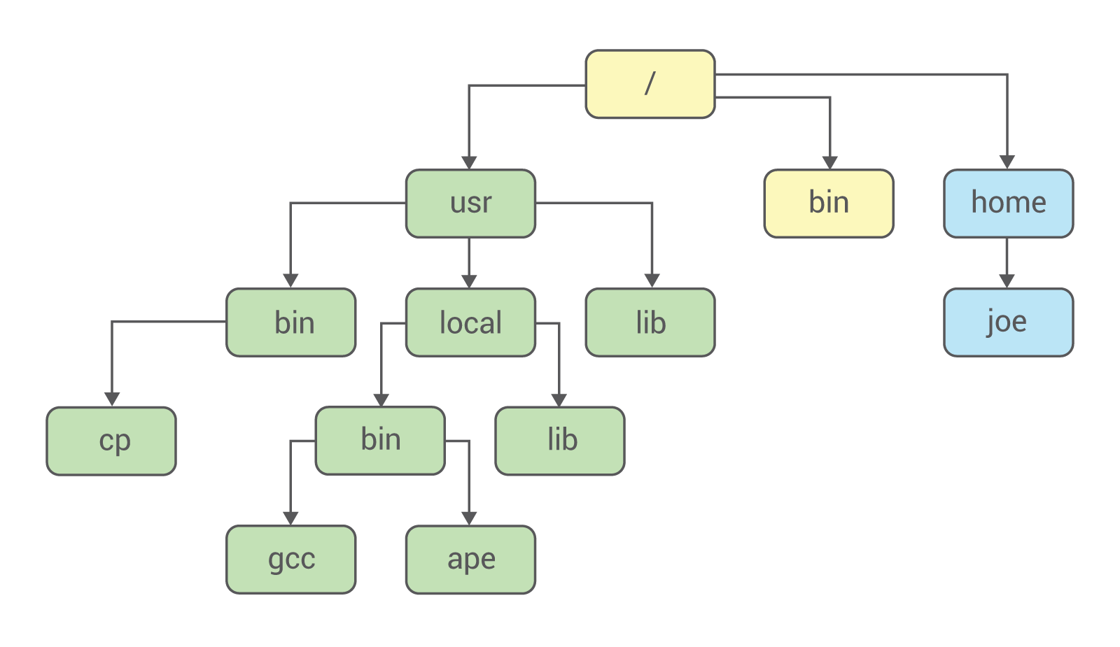 What Is Chroot System Call And Utility In Linux