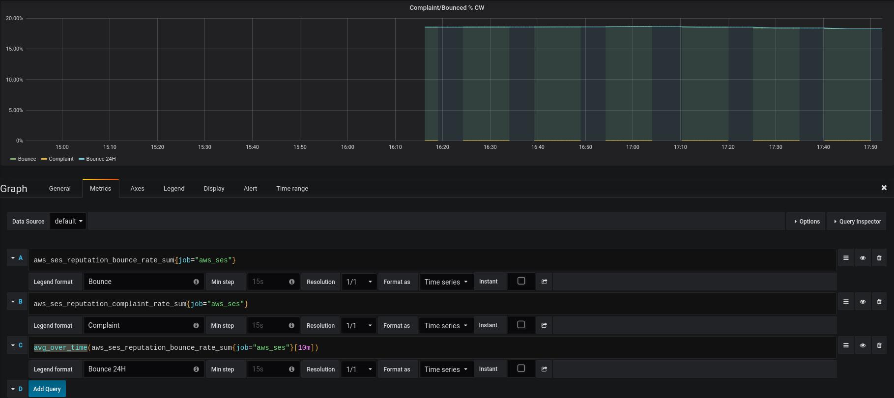 AWS: мониторинг Simple Email Service с CloudWatch и Prometheus